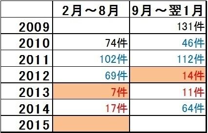 食べログ口コミ数.jpg