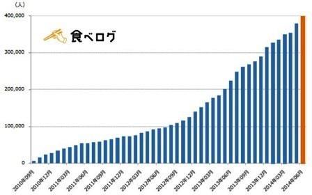 食べログ有料会員推移グラフ.jpg